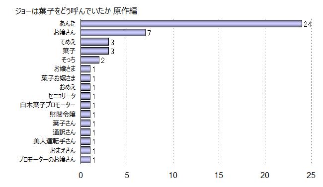 矢吹丈_白木葉子の呼び方グラフ_原作漫画